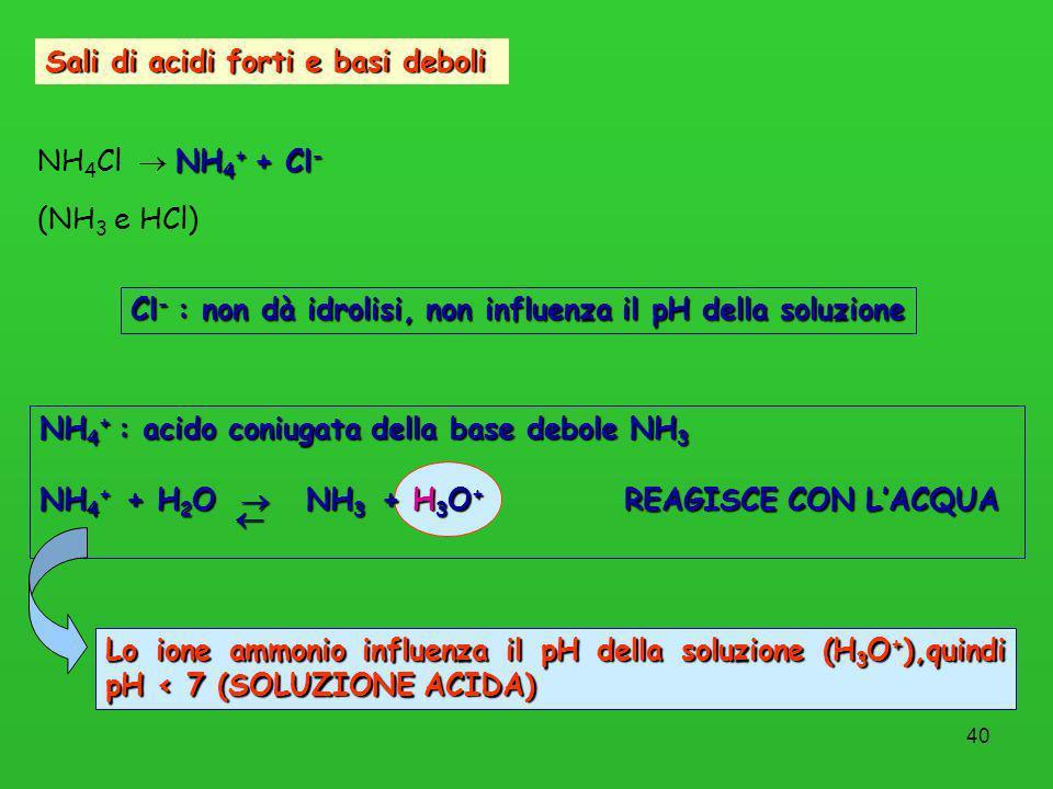 40 Sali di acidi forti e basi deboli NH 4 + + Cl - NH 4 Cl NH 4 + + Cl - (NH 3 e HCl) Cl - : non dà idrolisi, non influenza il pH della soluzione NH 4