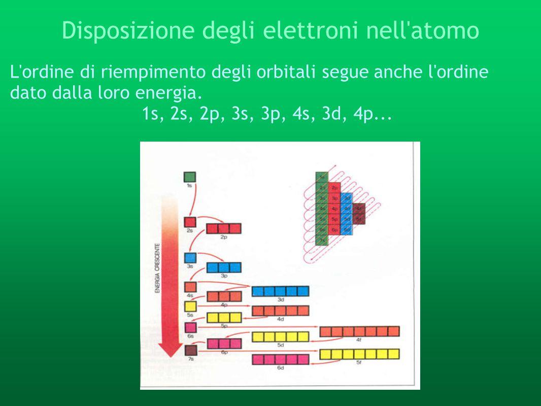 Disposizione degli elettroni nell'atomo L'ordine di riempimento degli orbitali segue anche l'ordine dato dalla loro energia. 1s, 2s, 2p, 3s, 3p, 4s, 3