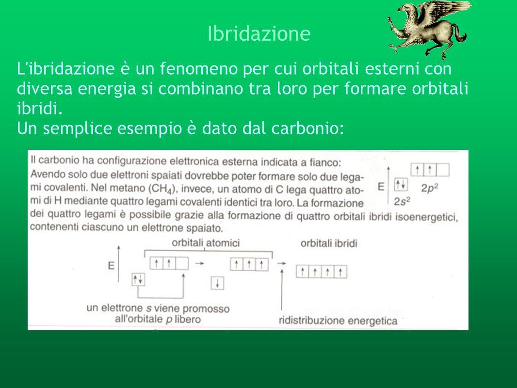 Ibridazione L'ibridazione è un fenomeno per cui orbitali esterni con diversa energia si combinano tra loro per formare orbitali ibridi. Un semplice es