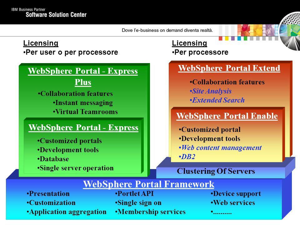Supporto per i Database estesi e lOS Sistemi operativi supportati –OS/400 V5R2 –Windows 2000 –Windows 2000 Advanced Server –Red Hat Linux 8.0 –Red Hat Linux Advanced Server 2.1 –SuSE Linux 7.3 –SuSE SLES 8 and 7 Database supportati –DB2 Enterprise Edition V8.1 and V7.2 –DB2 Workgroup Edition V8.1 and 7.2 –DB2 Workgroup Unlimited Edition V8.1 and 7.2 –DB2 Universal Database Express V8.1 –DB2 Universal Database for OS/400 –Oracle 9i Release 9.2.0.1 –Oracle 8i Enterprise Release 8.1.7 –Microsoft SQL Server Enterprise 2000 SP3 –Informix 9.4 Nella documentazione di prodotto ci sono ulteriori dettagli su quali database sono supportati e su quali sistemi operativi Un database integrato basato su Java è fornito per provare concetti e soluzioni negli ambienti Windows e Linux