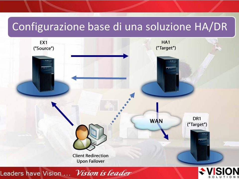 Configurazione base di una soluzione HA/DR