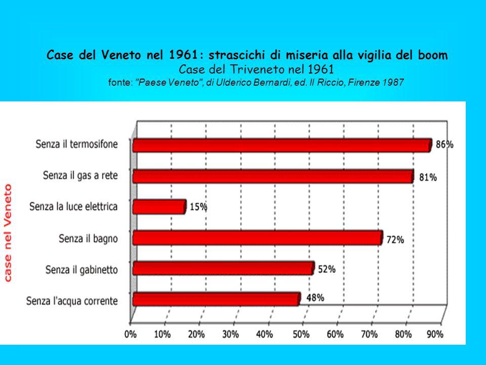 Case del Veneto nel 1961: strascichi di miseria alla vigilia del boom Case del Triveneto nel 1961 fonte: