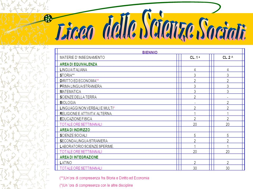 (**)Unora di compresenza fra Storia e Diritto ed Economia (*)Un ora di compresenza fra Filosofia e Scienze Sociali TRIENNIO MATERIE D INSEGNAMENTO CL.3 a CL.4 a CL.5 a L INGUA ITALIANA 444 S TORIA** 333 D IRITTO ED ECONOMIA** 222 P RIMA LINGUA STRANIERA 222 S ECONDA LINGUA STRANIERA 333 F ILOSOFIA° 333 S CIENZE SOCIALI° 555 M ATEMATICA 333 S CIENZE SPERIMENTALI 33- F ISICA --2 R ELIGIONE 111 E DUCAZIONE FISICA 222 STORIA DELLARTE112 TOTALE ORE SETTIMANALI 32