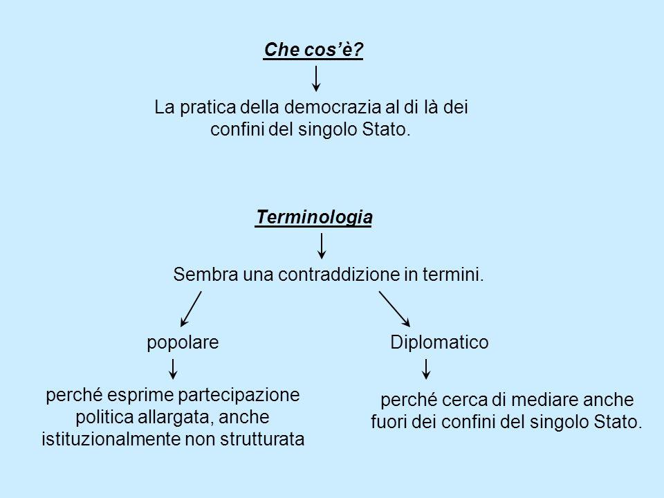 Che cosè. Terminologia La pratica della democrazia al di là dei confini del singolo Stato.