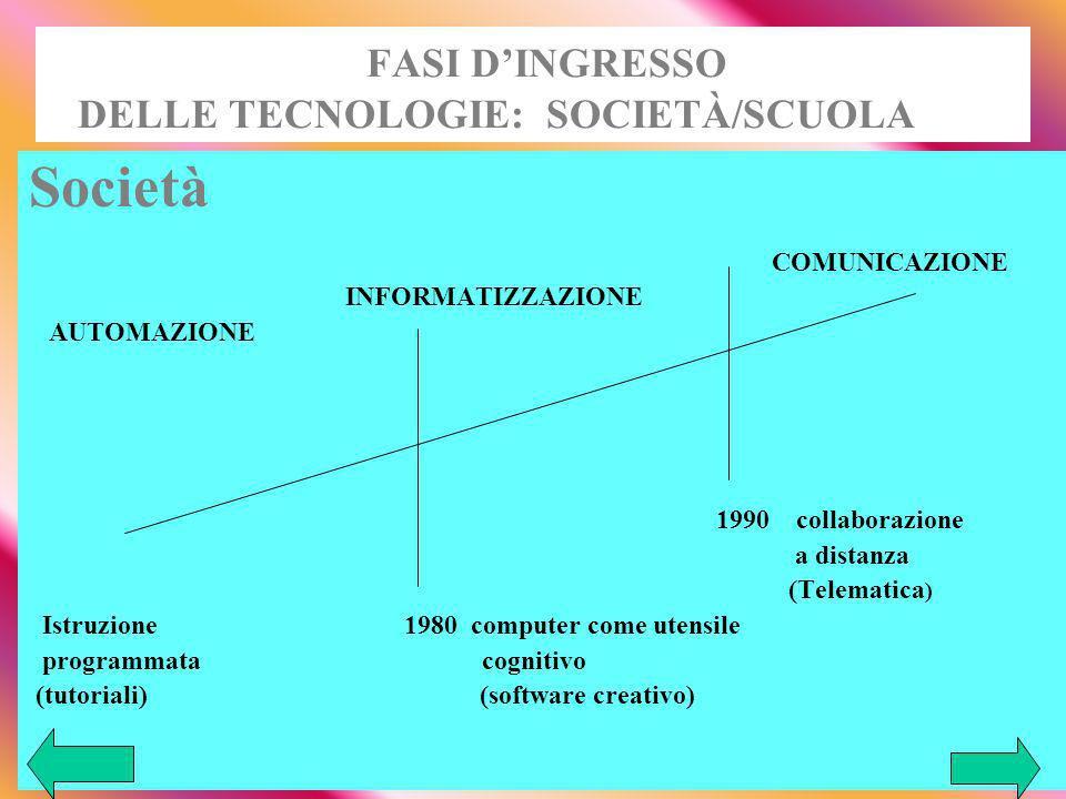 FASI DINGRESSO DELLE TECNOLOGIE: SOCIETÀ/SCUOLA Società COMUNICAZIONE INFORMATIZZAZIONE AUTOMAZIONE 1990 collaborazione a distanza (Telematica ) Istruzione 1980 computer come utensile programmata cognitivo (tutoriali) (software creativo)