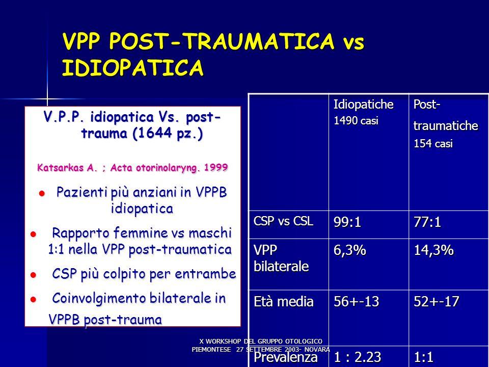 X WORKSHOP DEL GRUPPO OTOLOGICO PIEMONTESE 27 SETTEMBRE 2003- NOVARA VPP POST-TRAUMATICA vs IDIOPATICA Idiopatiche 1490 casi Post- traumatiche 154 cas