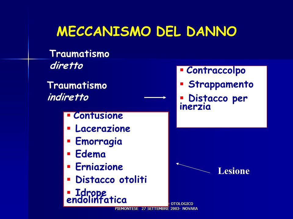 X WORKSHOP DEL GRUPPO OTOLOGICO PIEMONTESE 27 SETTEMBRE 2003- NOVARA MECCANISMO DEL DANNO Traumatismo diretto Traumatismo indiretto Contraccolpo Strap