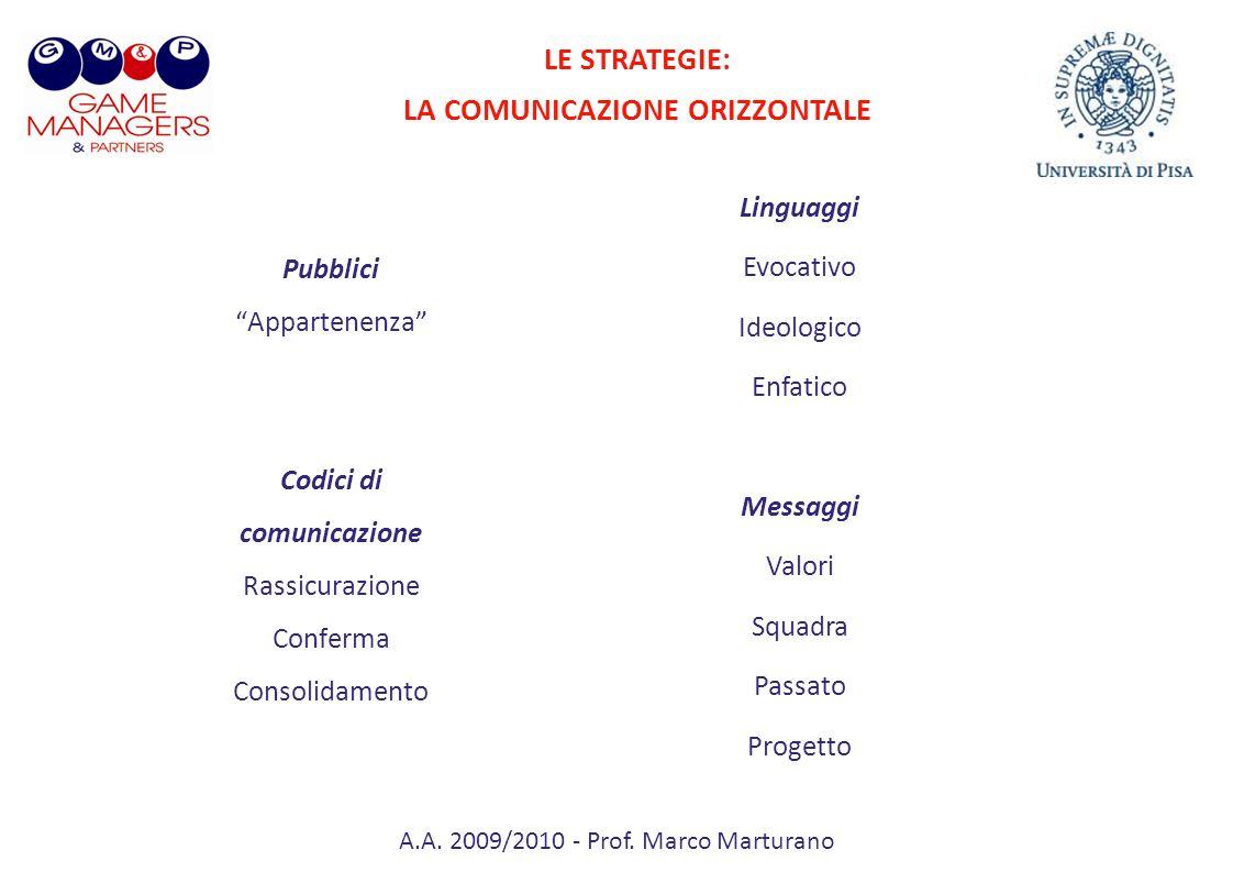 A.A. 2009/2010 - Prof. Marco Marturano Pubblici Appartenenza Codici di comunicazione Rassicurazione Conferma Consolidamento Linguaggi Evocativo Ideolo