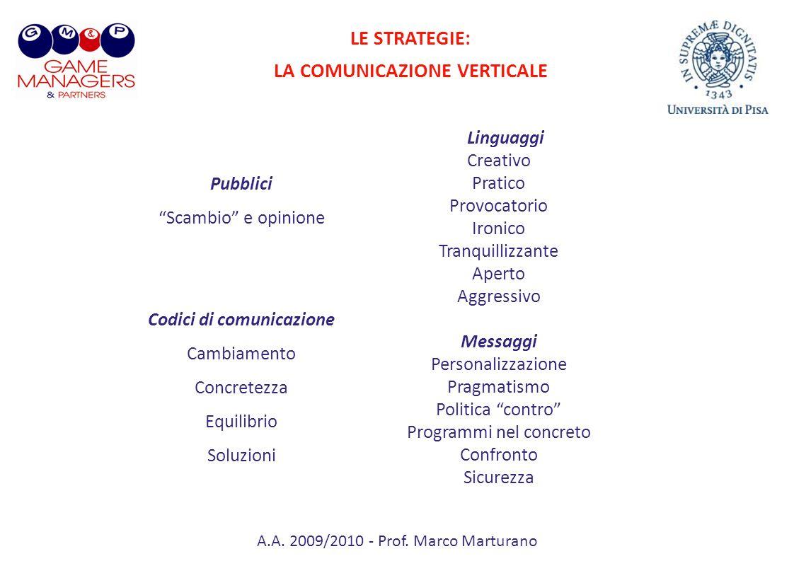 A.A. 2009/2010 - Prof. Marco Marturano Pubblici Scambio e opinione Codici di comunicazione Cambiamento Concretezza Equilibrio Soluzioni Linguaggi Crea