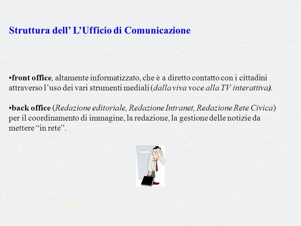 14 maggio 2002 Struttura dell LUfficio di Comunicazione front office, altamente informatizzato, che è a diretto contatto con i cittadini attraverso luso dei vari strumenti mediali (dalla viva voce alla TV interattiva).