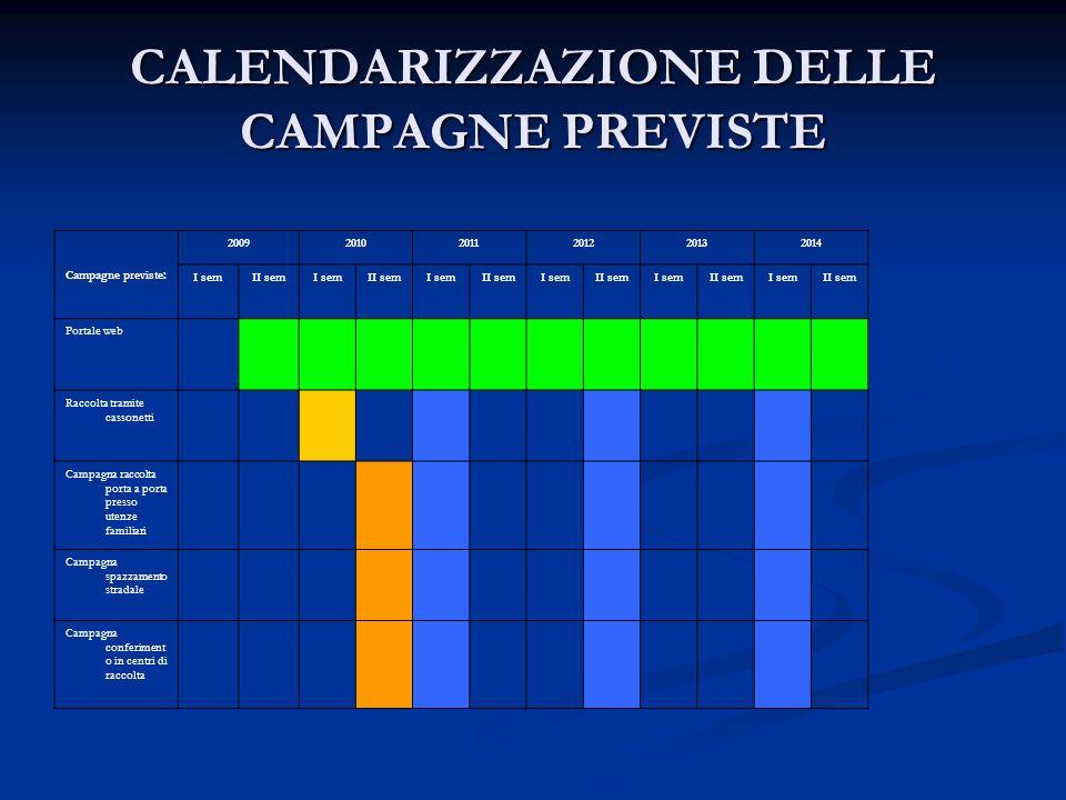 CALENDARIZZAZIONE DELLE CAMPAGNE PREVISTE Campagne previste: 200920102011201220132014 I semII semI semII semI semII semI semII semI semII semI semII s