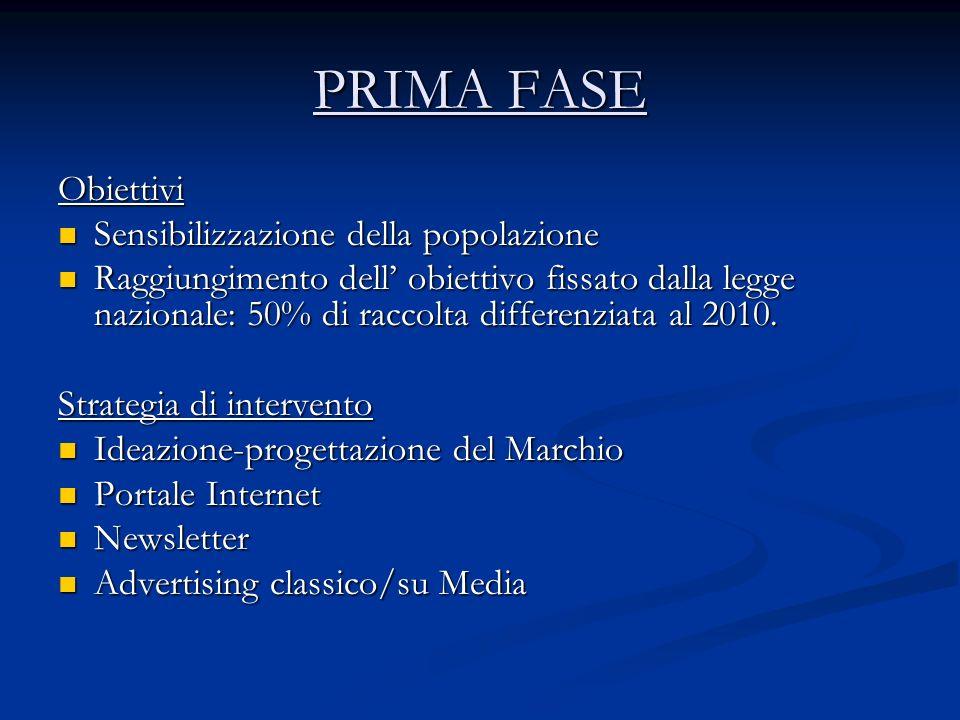 PRIMA FASE Obiettivi Sensibilizzazione della popolazione Sensibilizzazione della popolazione Raggiungimento dell obiettivo fissato dalla legge nazionale: 50% di raccolta differenziata al 2010.