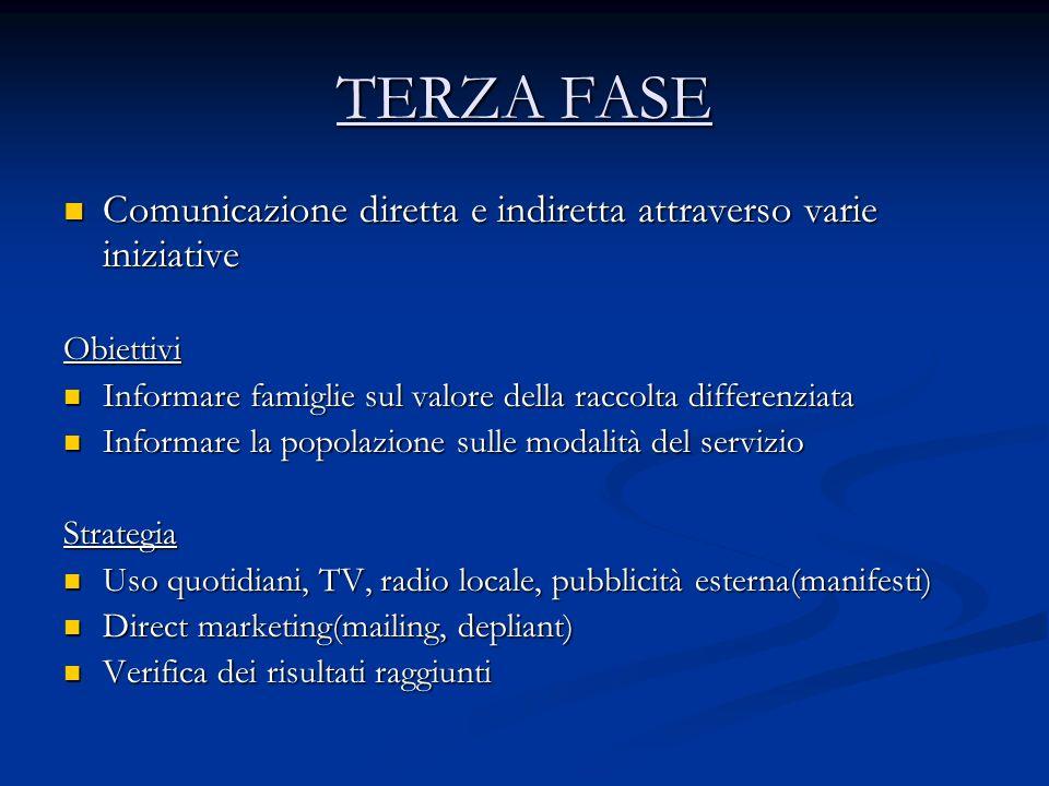 TERZA FASE Comunicazione diretta e indiretta attraverso varie iniziative Comunicazione diretta e indiretta attraverso varie iniziativeObiettivi Inform