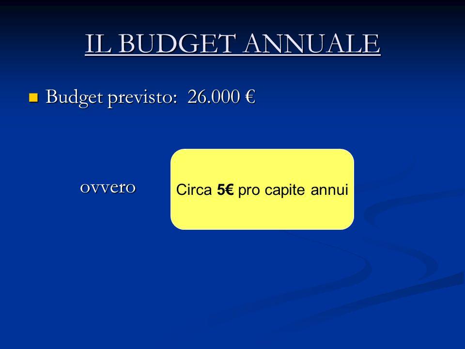 IL BUDGET ANNUALE Budget previsto: 26.000 Budget previsto: 26.000 ovvero ovvero Circa 5 pro capite annui