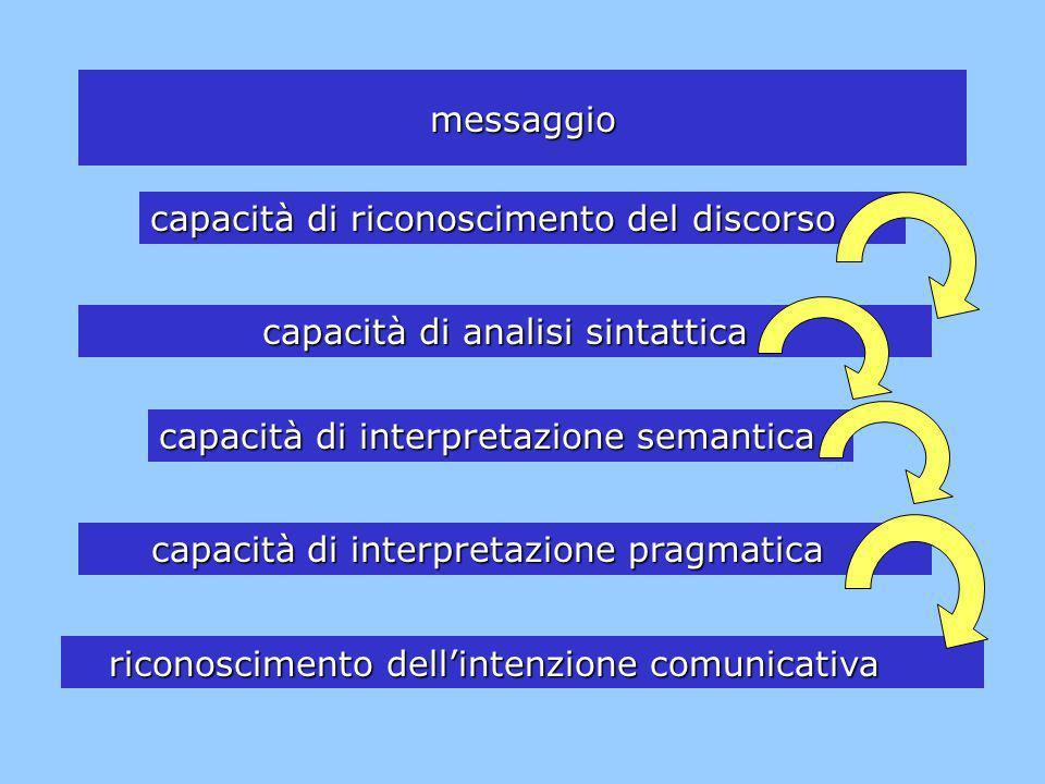 capacità di riconoscimento del discorso capacità di analisi sintattica capacità di interpretazione pragmatica capacità di interpretazione semantica me