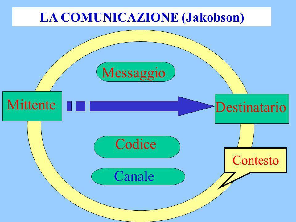 LA COMUNICAZIONE (Jakobson) Destinatario Mittente Canale Codice Messaggio Contesto