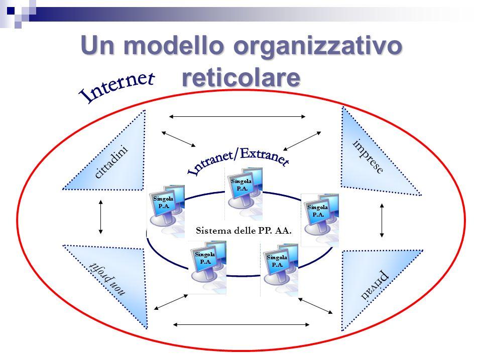 Un modello organizzativo reticolare Sistema delle PP. AA. cittadini imprese non profit p rivati