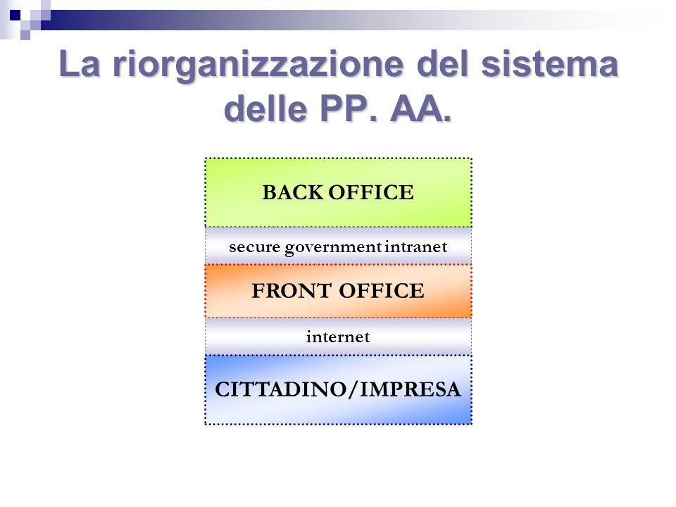 La riorganizzazione del sistema delle PP. AA. BACK OFFICE secure government intranet FRONT OFFICE internet CITTADINO/IMPRESA