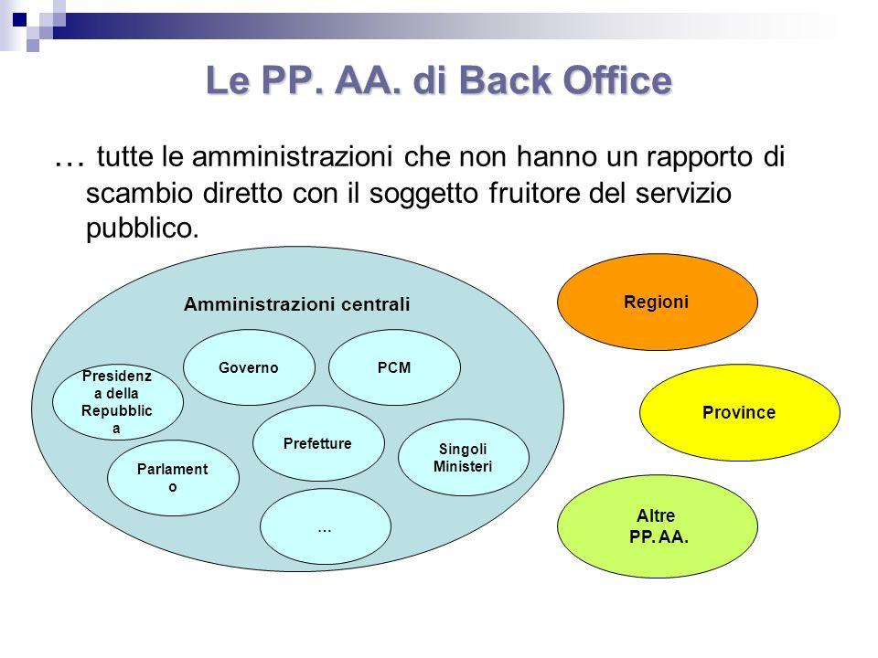 Le PP. AA. di Back Office … tutte le amministrazioni che non hanno un rapporto di scambio diretto con il soggetto fruitore del servizio pubblico. Ammi