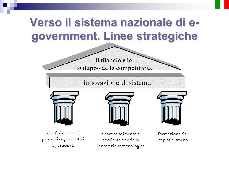 ridefinizione dei processi organizzativi e gestionali approfondimento e accelerazione della innovazione tecnologica formazione del capitale umano Vers