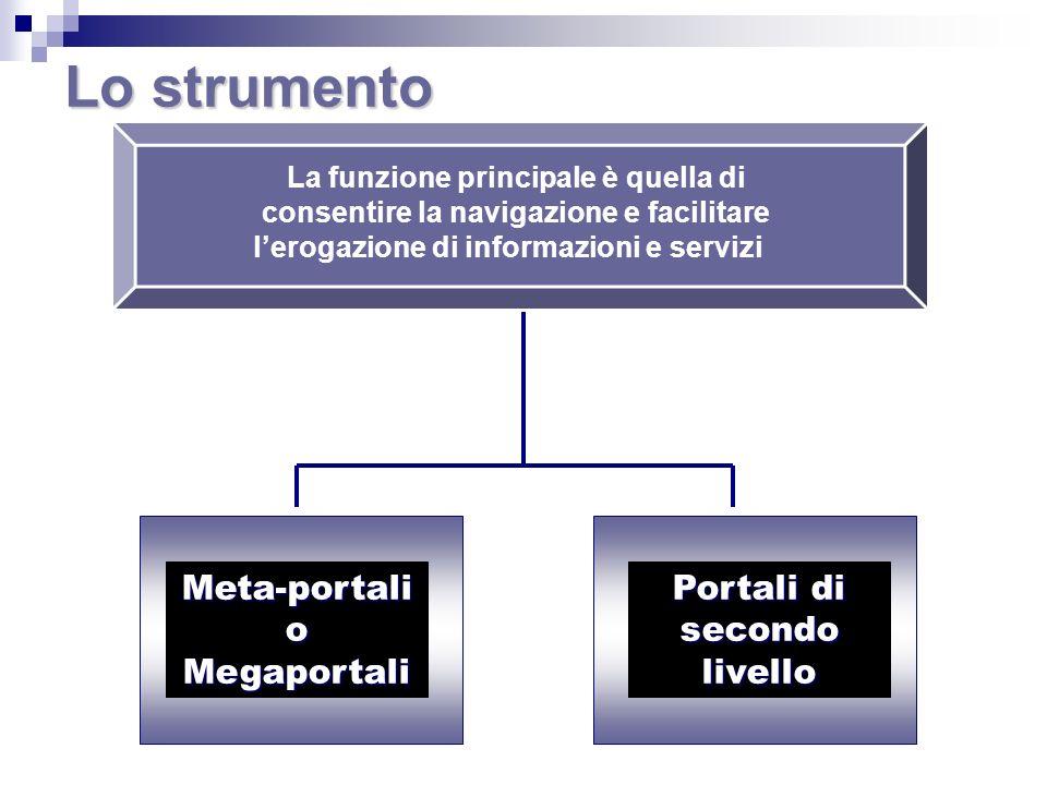 Lo strumento Meta-portali o Megaportali Portali di secondo livello La funzione principale è quella di consentire la navigazione e facilitare lerogazio