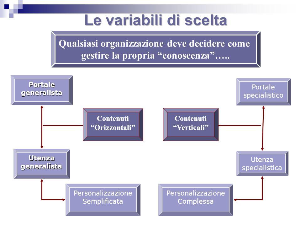Qualsiasi organizzazione deve decidere come gestire la propria conoscenza….. Portalegeneralista Utenzageneralista Personalizzazione Semplificata Conte