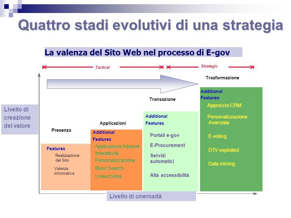 Quattro stadi evolutivi di una strategia La valenza del Sito Web nel processo di E-gov Additional Features Applicazioni Intranet Applicazioni Intranet