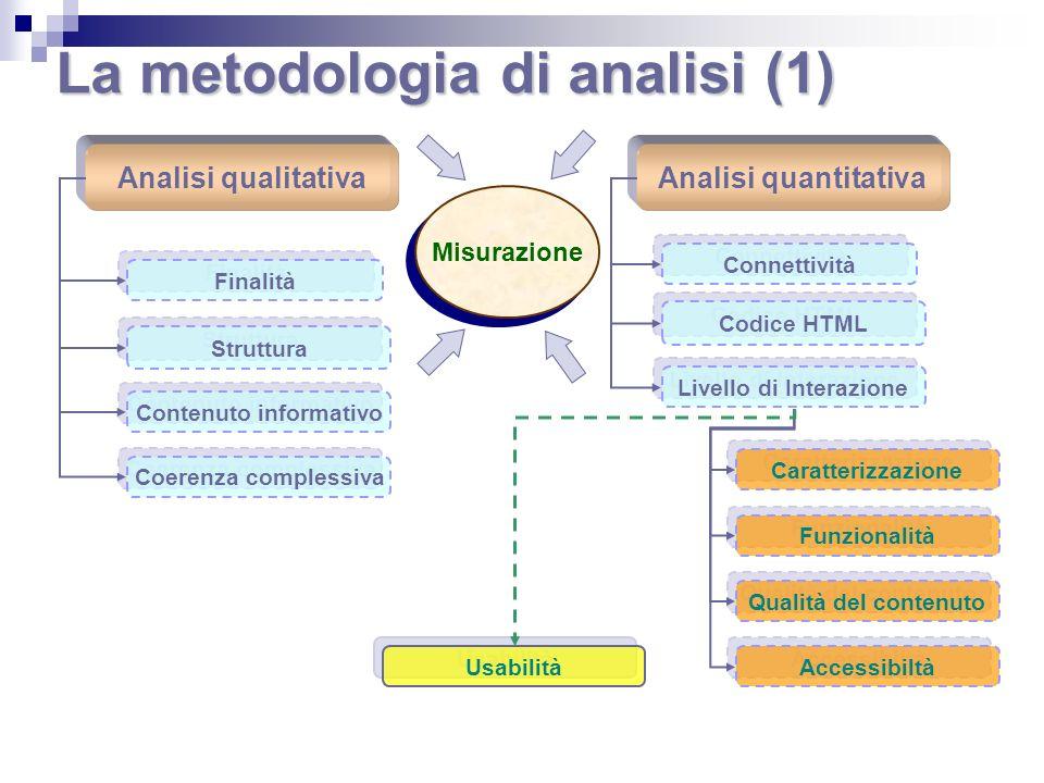 La metodologia di analisi (1) Analisi qualitativaAnalisi quantitativa Finalità Struttura Contenuto informativo Coerenza complessiva Connettività Codic
