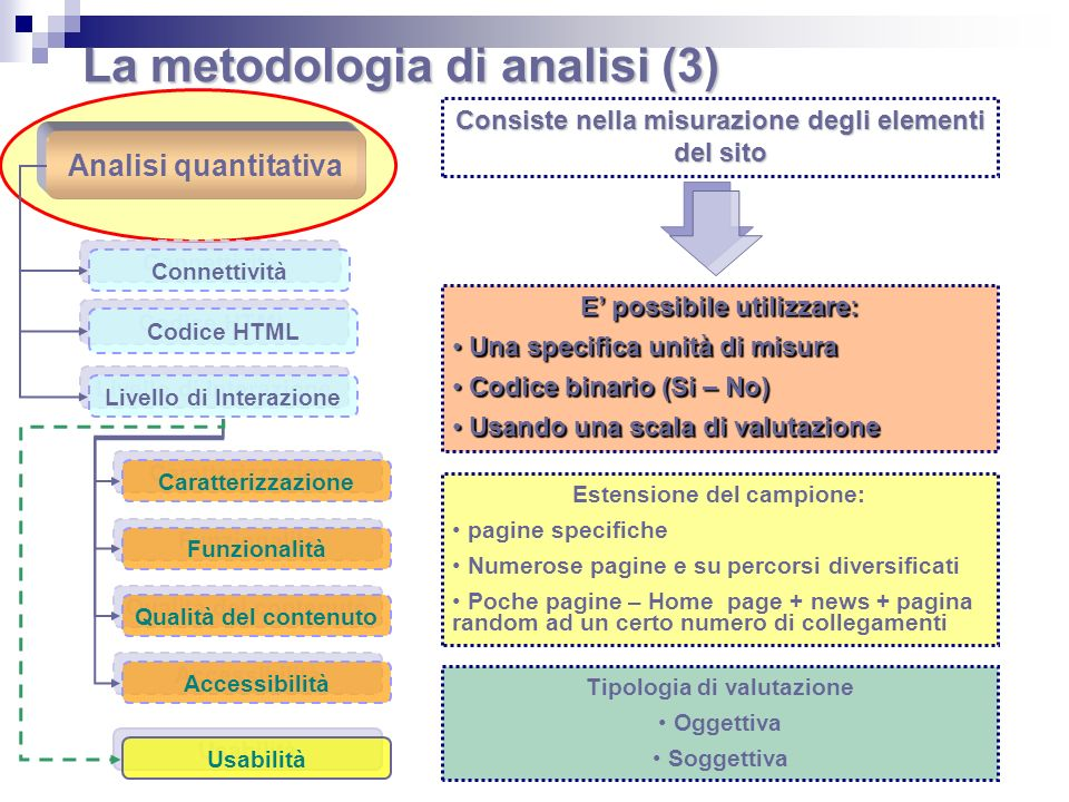 La metodologia di analisi (3) Analisi quantitativa Connettività Codice HTML Livello di Interazione Caratterizzazione Funzionalità Qualità del contenut