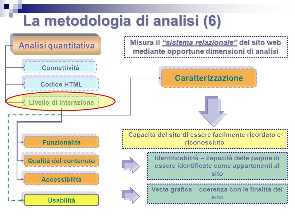 La metodologia di analisi (6) Analisi quantitativa Connettività Codice HTML Livello di Interazione Caratterizzazione Funzionalità Qualità del contenut