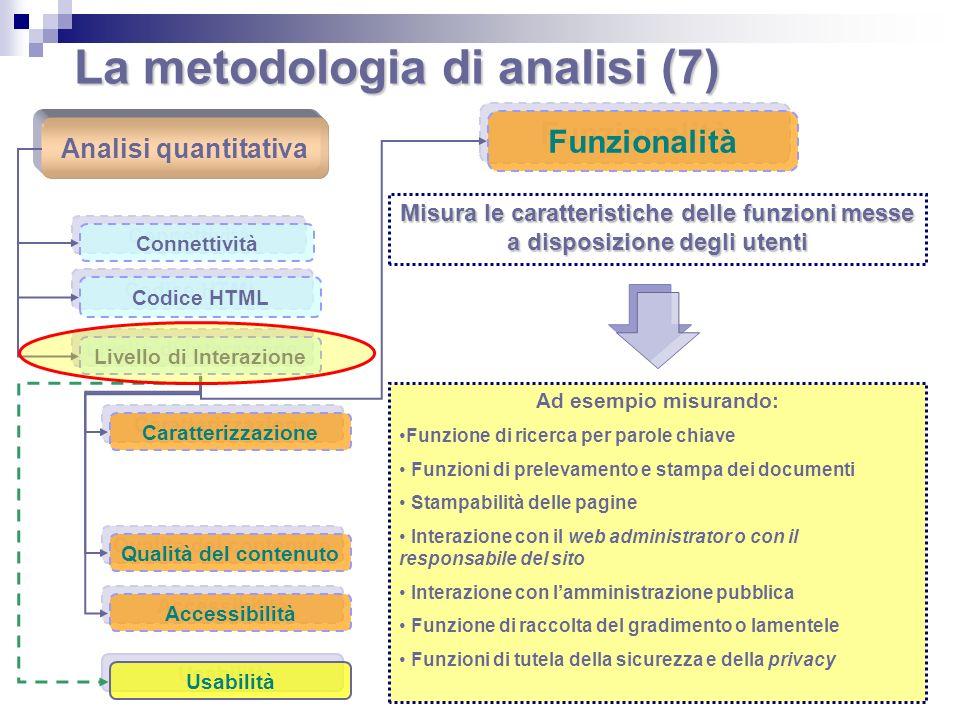 La metodologia di analisi (7) Analisi quantitativa Connettività Codice HTML Livello di Interazione Caratterizzazione Funzionalità Qualità del contenut