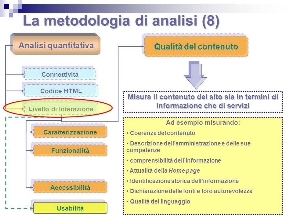 La metodologia di analisi (8) Analisi quantitativa Connettività Codice HTML Livello di Interazione Caratterizzazione Funzionalità Qualità del contenut