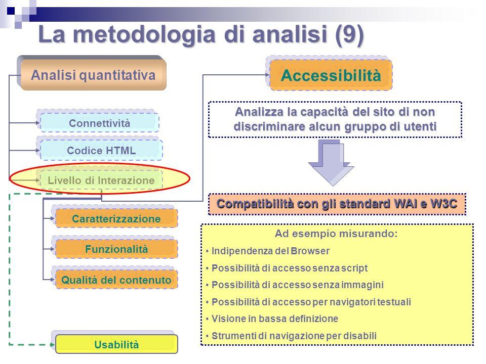 La metodologia di analisi (9) Analisi quantitativa Connettività Codice HTML Livello di Interazione Caratterizzazione Funzionalità Qualità del contenut