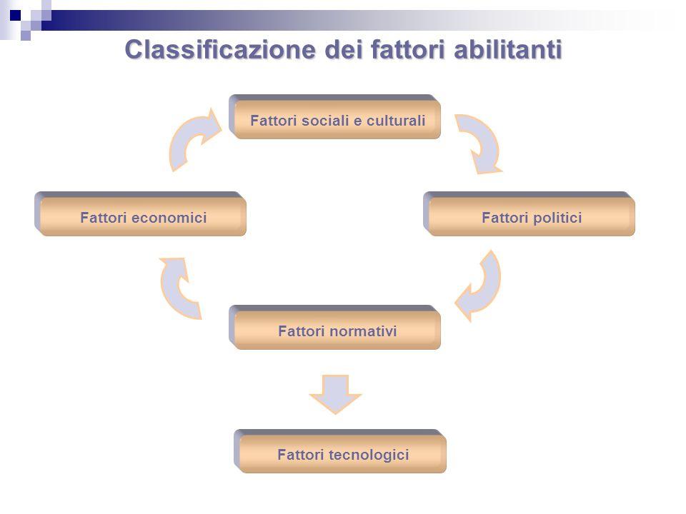Fattori sociali e culturali Classificazione dei fattori abilitanti Fattori economiciFattori politici Fattori normativi Fattori tecnologici