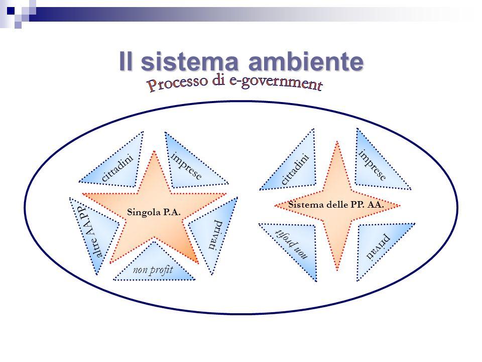 Il sistema ambiente Sistema delle PP. AA. cittadini imprese non profit privati Singola P.A. cittadini imprese non profit privati altre AA.PP.