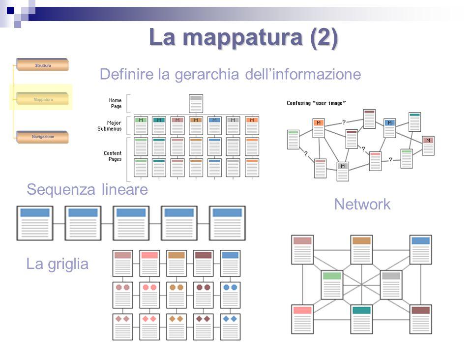 La mappatura (2) Definire la gerarchia dellinformazione Sequenza lineare La griglia Network