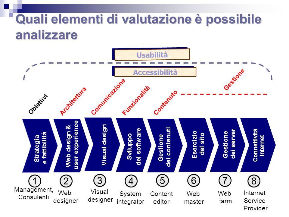 Comunicazione Usabilità FunzionalitàContenuto Accessibilità Obiettivi Architettura Gestione Quali elementi di valutazione è possibile analizzare Strat