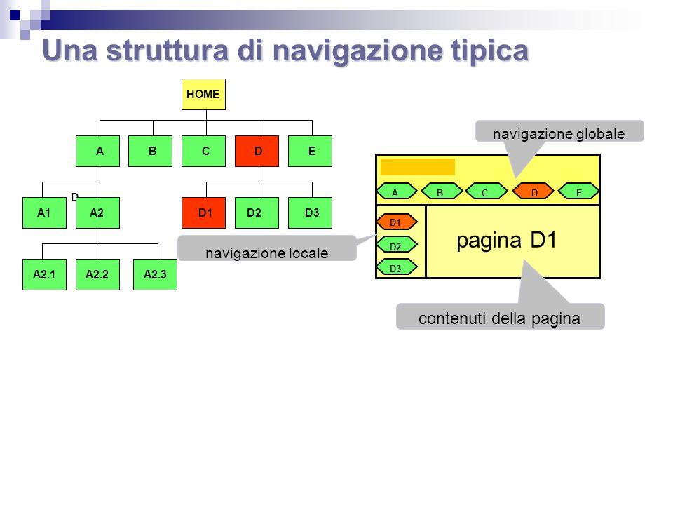 Una struttura di navigazione tipica ABCDE D1 D2 D3 pagina D1 contenuti della pagina navigazione globale navigazione locale BC D EA HOME D1D2D3 A2A1 A2