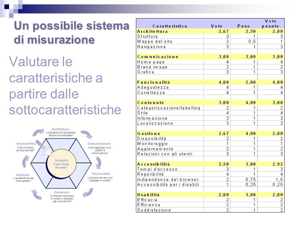 Valutare le caratteristiche a partire dalle sottocaratteristiche Un possibile sistema di misurazione