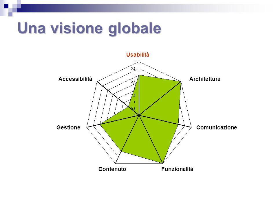 Una visione globale Usabilità Architettura Comunicazione FunzionalitàContenuto Gestione Accessibilità
