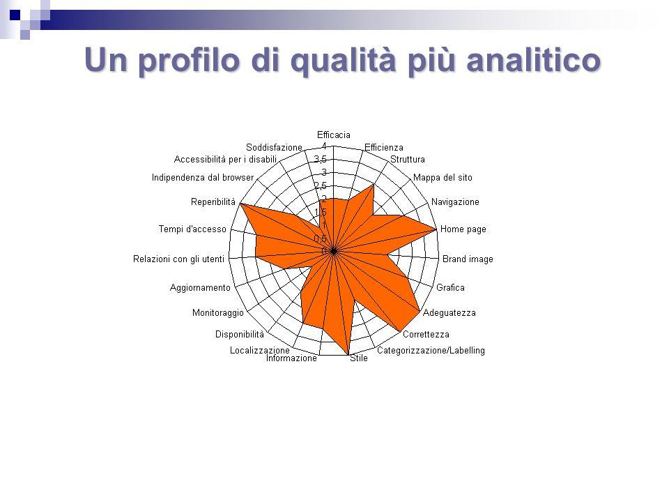 Un profilo di qualità più analitico