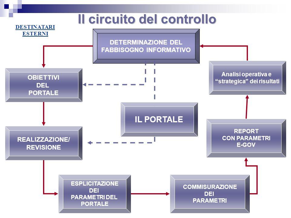 Analisi operativa e strategica dei risultati OBIETTIVI DEL PORTALE DETERMINAZIONE DEL FABBISOGNO INFORMATIVO DESTINATARI ESTERNI REALIZZAZIONE/ REVISI