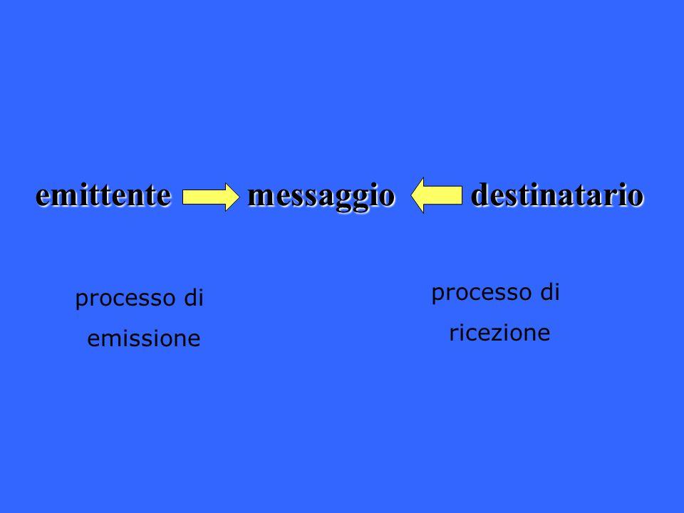 emittentemessaggiodestinatario emittente messaggio destinatario processo di ricezione processo di emissione