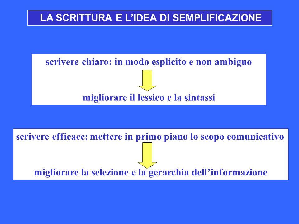 LA SCRITTURA E LIDEA DI SEMPLIFICAZIONE scrivere chiaro: in modo esplicito e non ambiguo migliorare il lessico e la sintassi scrivere efficace: metter