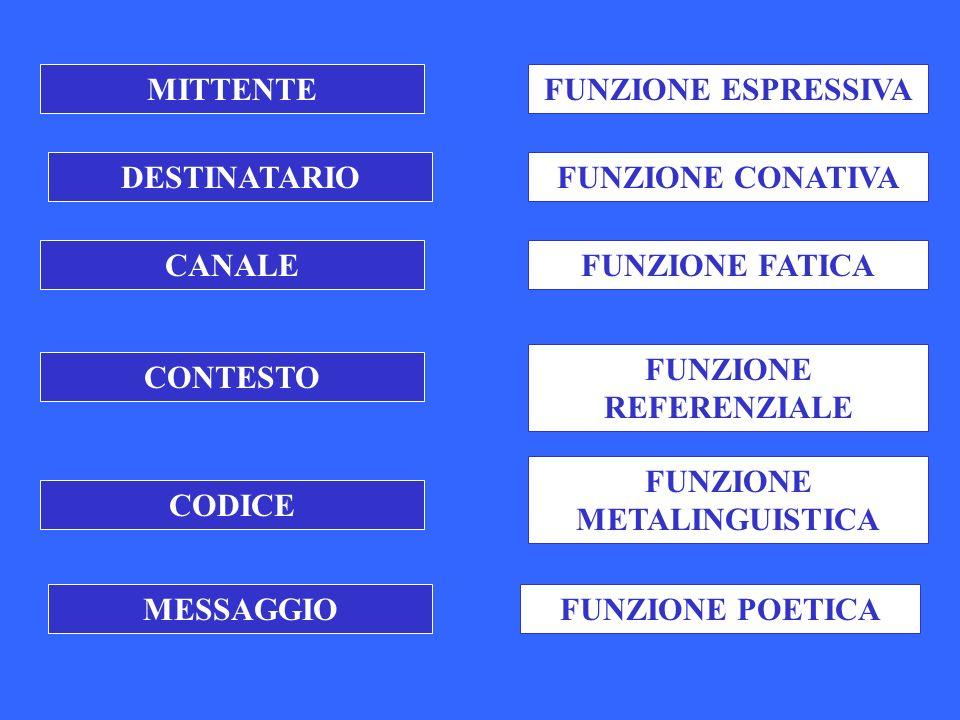 MITTENTEFUNZIONE ESPRESSIVA CONTESTO FUNZIONE REFERENZIALE CANALEFUNZIONE FATICA MESSAGGIOFUNZIONE POETICA CODICE FUNZIONE METALINGUISTICA DESTINATARIOFUNZIONE CONATIVA