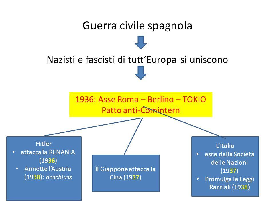 Guerra civile spagnola Nazisti e fascisti di tuttEuropa si uniscono 1936: Asse Roma – Berlino – TOKIO Patto anti-Comintern Hitler attacca la RENANIA (