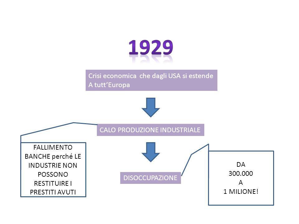 Crisi economica che dagli USA si estende A tuttEuropa CALO PRODUZIONE INDUSTRIALE DISOCCUPAZIONE FALLIMENTO BANCHE perché LE INDUSTRIE NON POSSONO RES