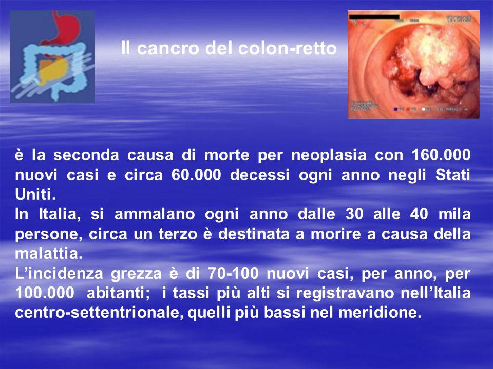 è la seconda causa di morte per neoplasia con 160.000 nuovi casi e circa 60.000 decessi ogni anno negli Stati Uniti.