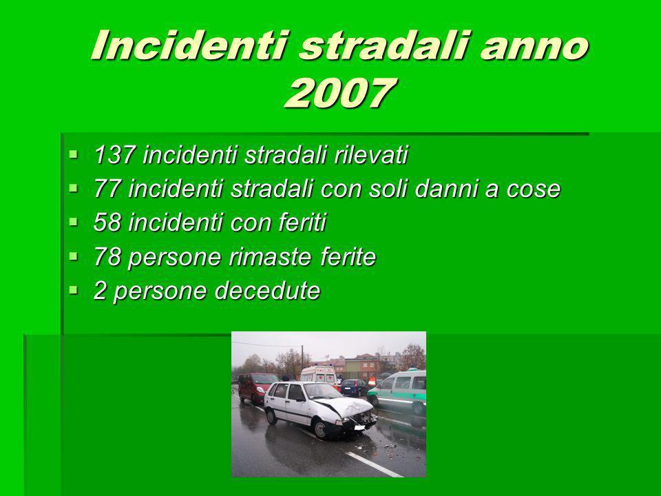 Incidenti stradali anno 2007 137 incidenti stradali rilevati 137 incidenti stradali rilevati 77 incidenti stradali con soli danni a cose 77 incidenti stradali con soli danni a cose 58 incidenti con feriti 58 incidenti con feriti 78 persone rimaste ferite 78 persone rimaste ferite 2 persone decedute 2 persone decedute