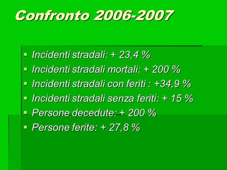 Confronto 2006-2007 Incidenti stradali: + 23,4 % Incidenti stradali: + 23,4 % Incidenti stradali mortali: + 200 % Incidenti stradali mortali: + 200 % Incidenti stradali con feriti : +34,9 % Incidenti stradali con feriti : +34,9 % Incidenti stradali senza feriti: + 15 % Incidenti stradali senza feriti: + 15 % Persone decedute: + 200 % Persone decedute: + 200 % Persone ferite: + 27,8 % Persone ferite: + 27,8 %